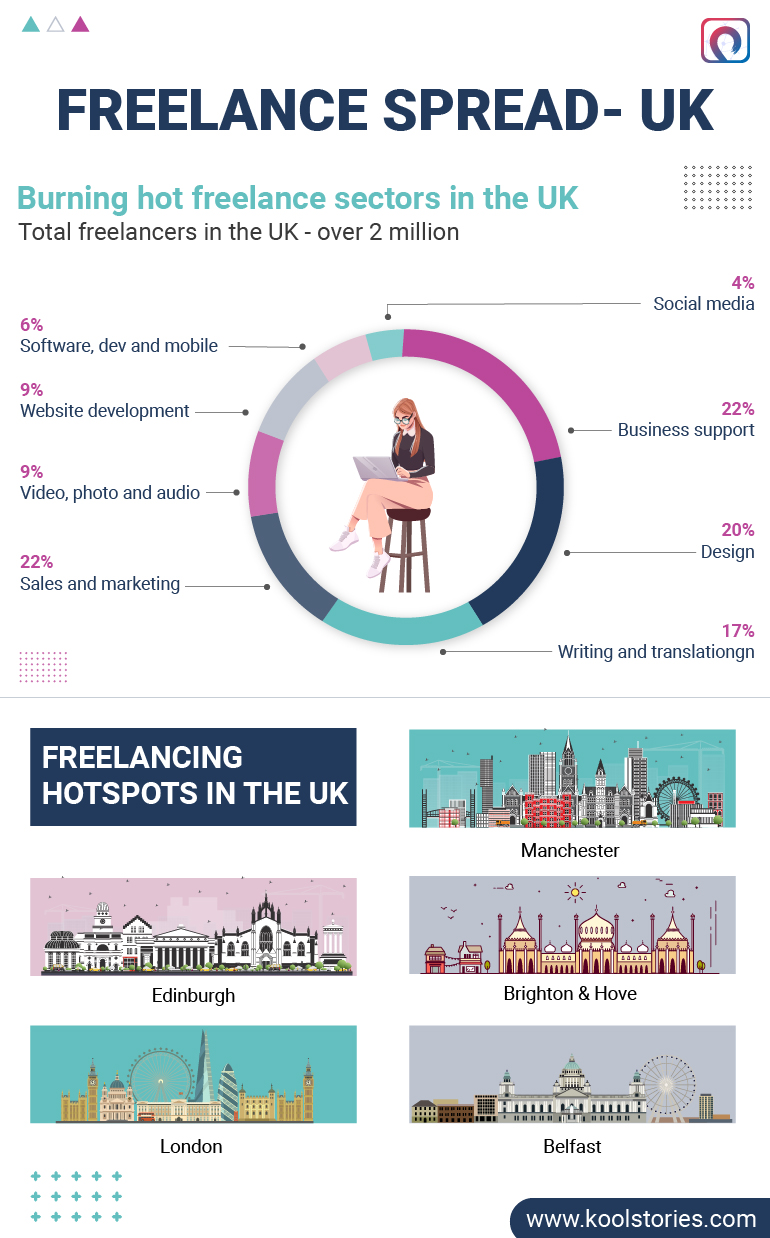 Guide to Freelancing in the UK