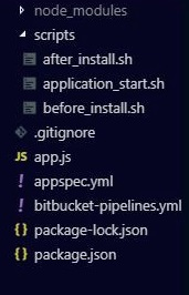 Final Directory structure