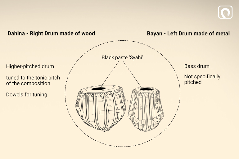 Components of the Tabla