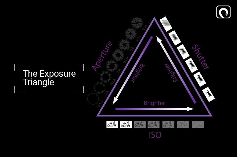 Camera Settings for Video Making - The Exposure Triangle